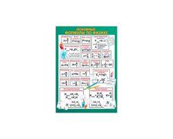 Плакат «Основные формулы по физике»