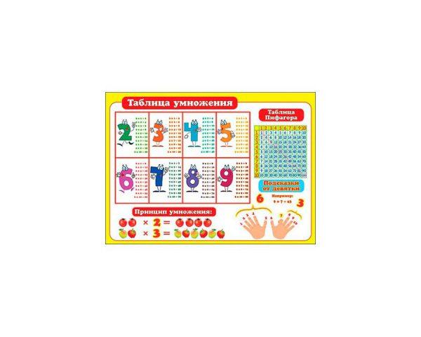 Плакат «Таблица умножения»